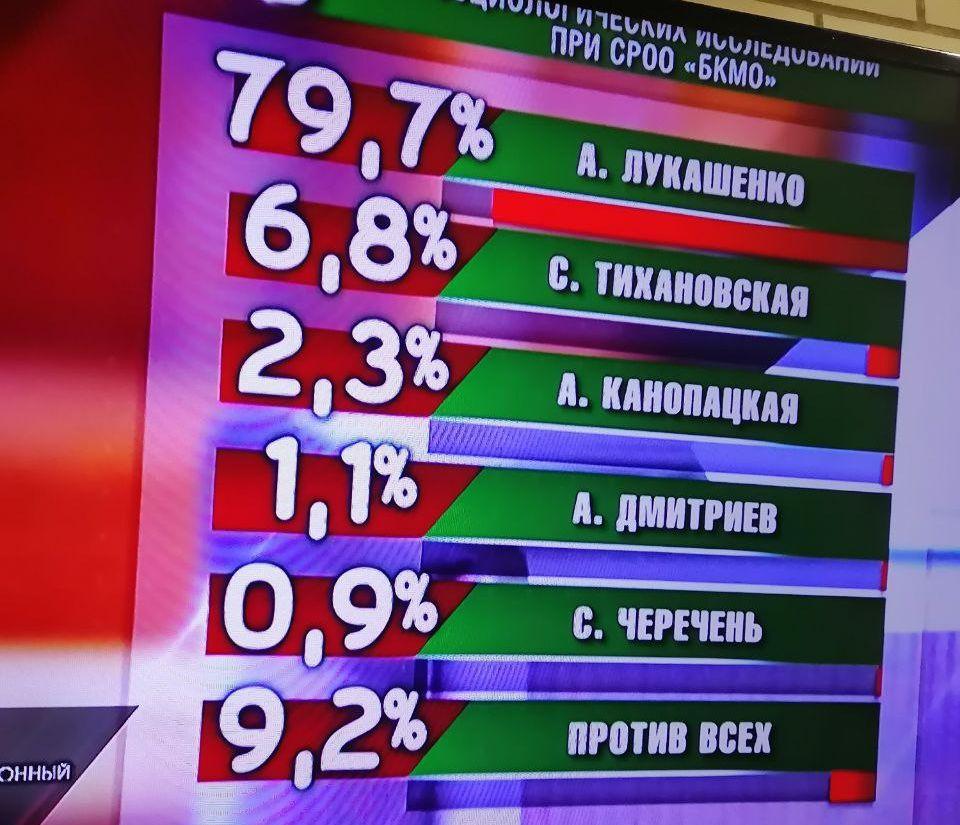 Łukaszenka zwycięża w wyborach. Białorusini wychodzą na ulice.