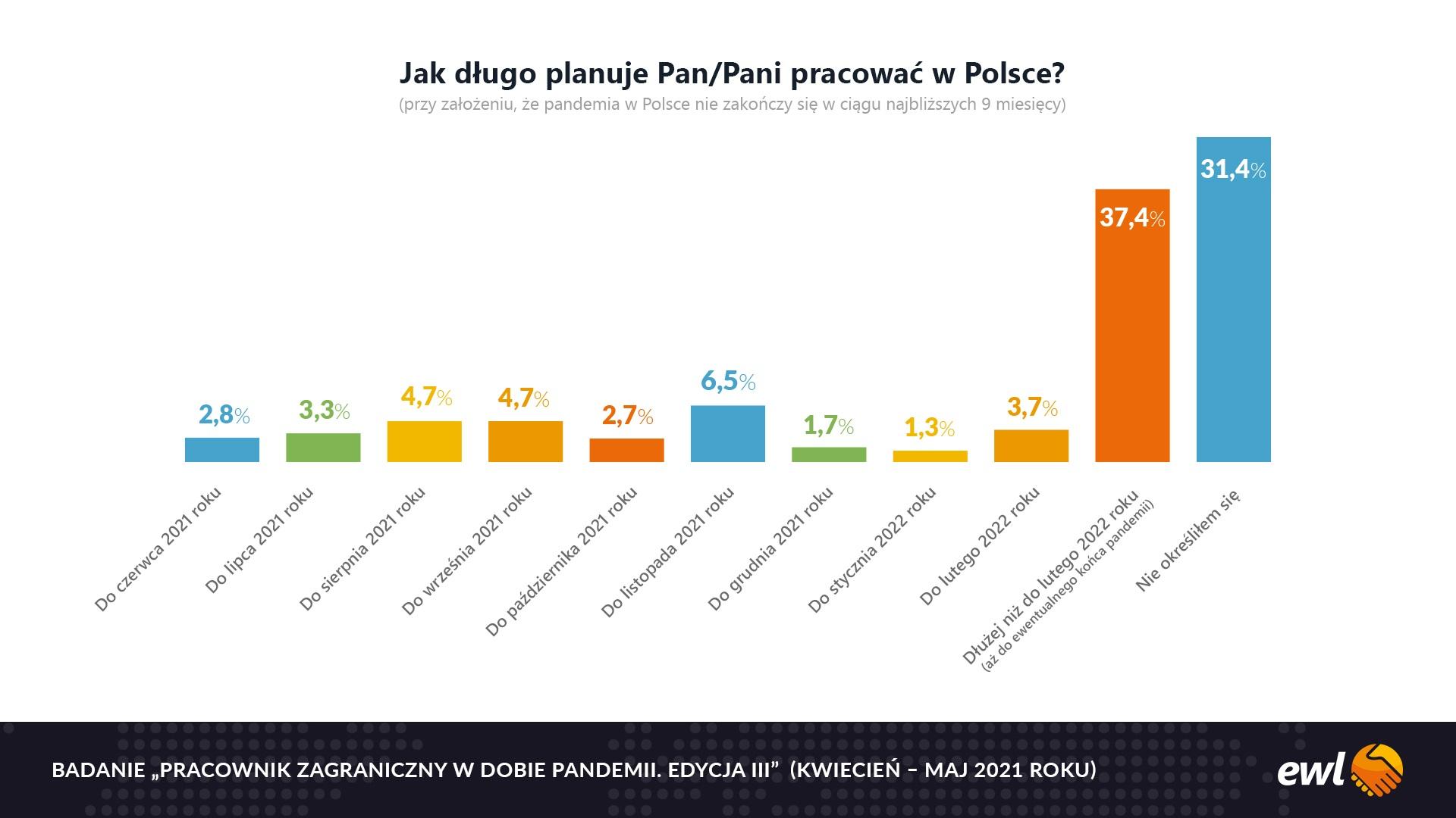 Badanie: cudzoziemcy chętnie przedłużają pobyt i pracę w Polsce na czas pandemii, ale co potem?